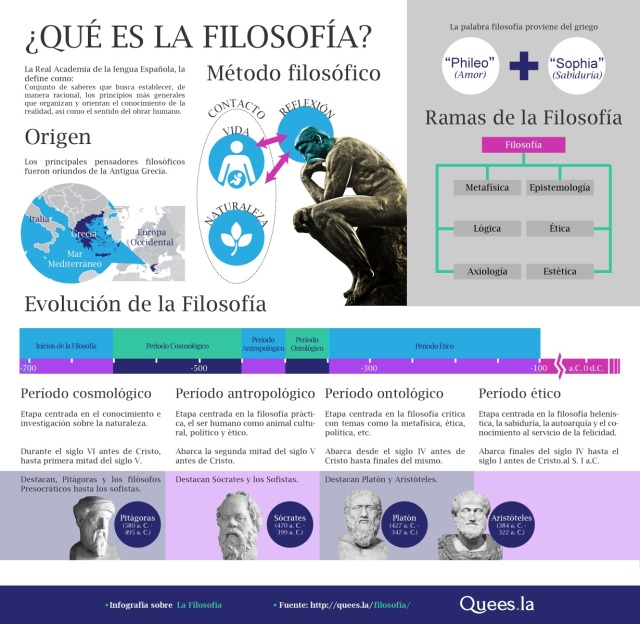 Infografia-Filosofía