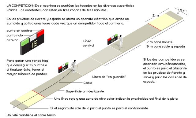 INFORMACION BASICA COMPETICION ESGRIMA 01