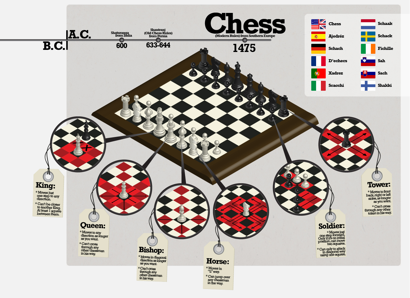 chessinfographicprintsize-01