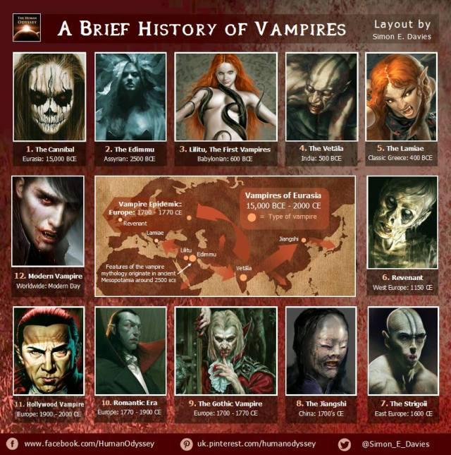 historia de los vampiros