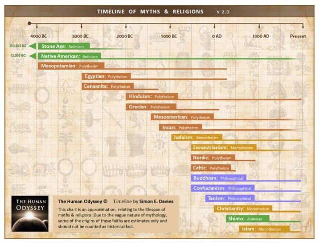 mitos y reliciones
