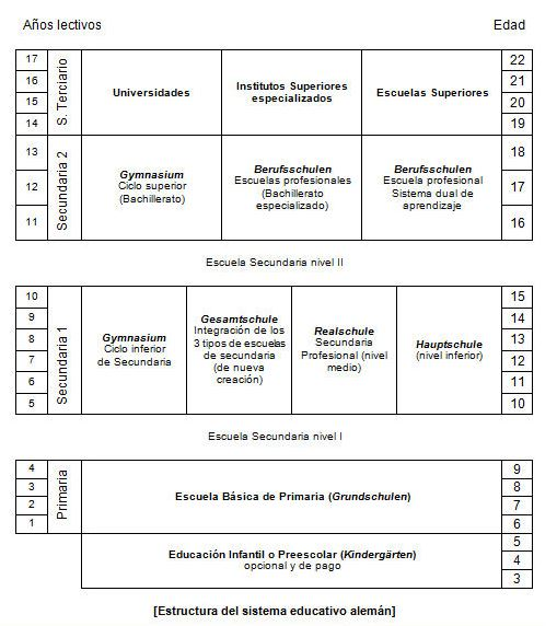 sistema educativo aleman