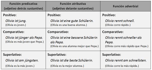 comparativ2
