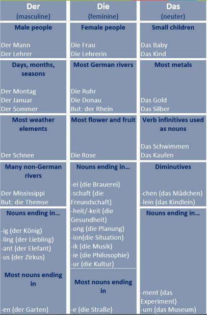 generos del aleman