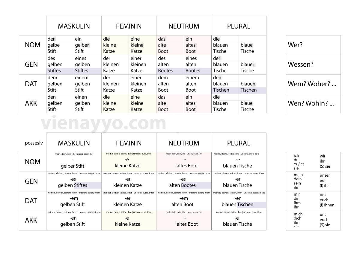 grammatik-tabelle