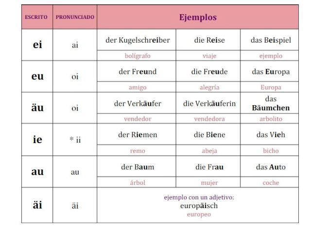 pronunciacion 1