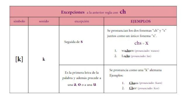 pronunciacion 3