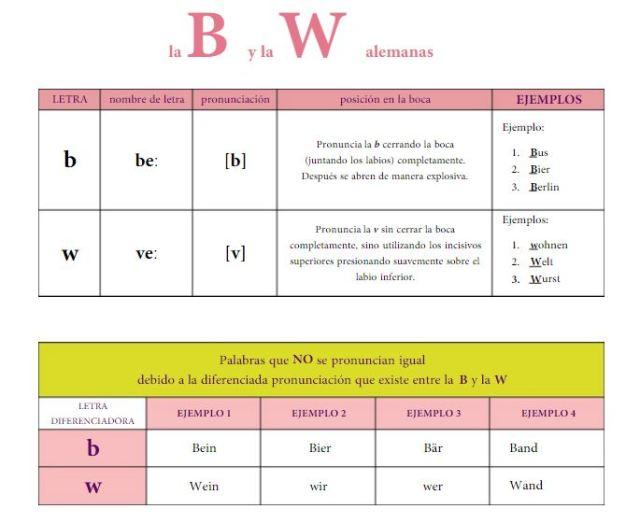 pronunciacion 4