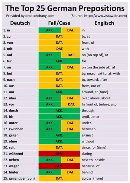 top 25 prepositions