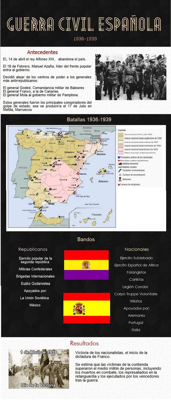 war_GUERRA CIVIL ESPAÑOLA