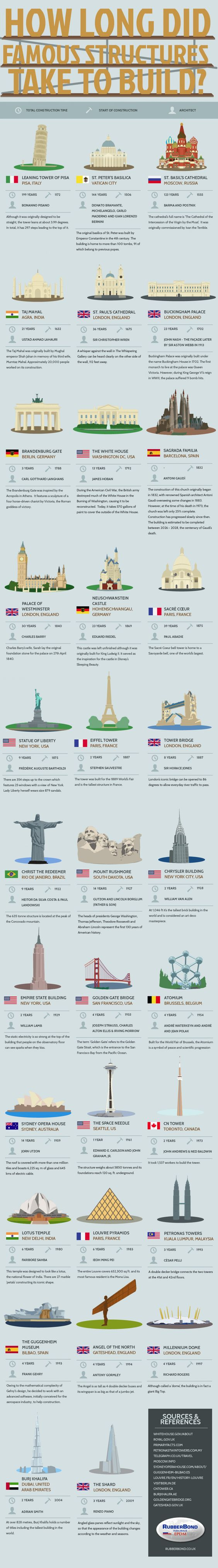 FAMOUS STRUCTURES