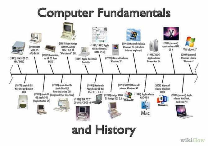 0-pc history