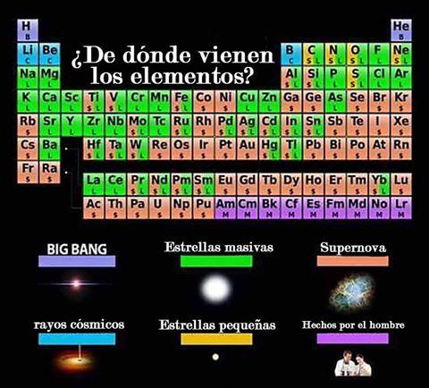 donde-vienen-los-elementos