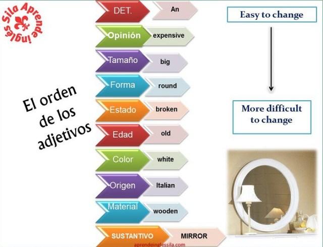 english-orden-adjetivos