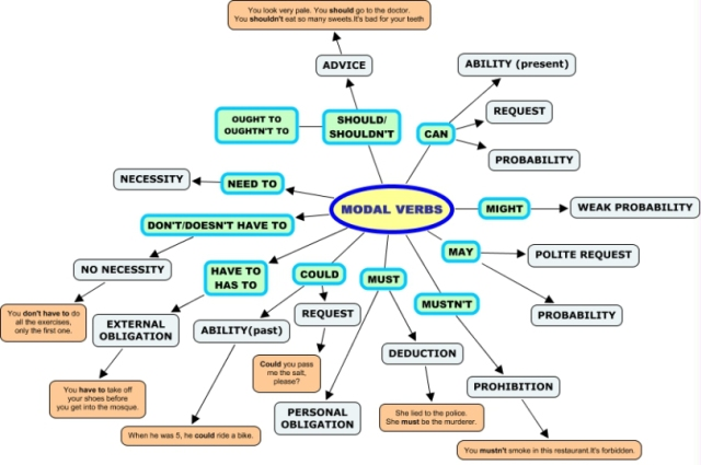 modal-verbs-map