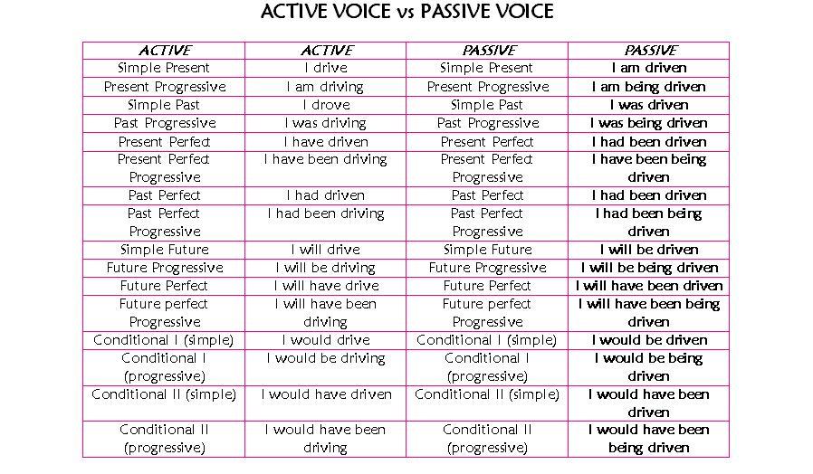 passive-grammar2