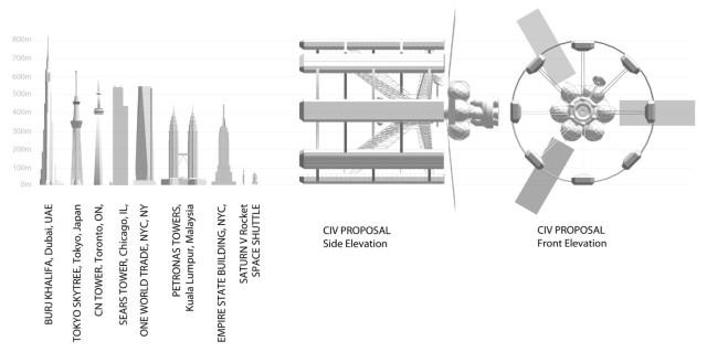 II-Scale-Comparison
