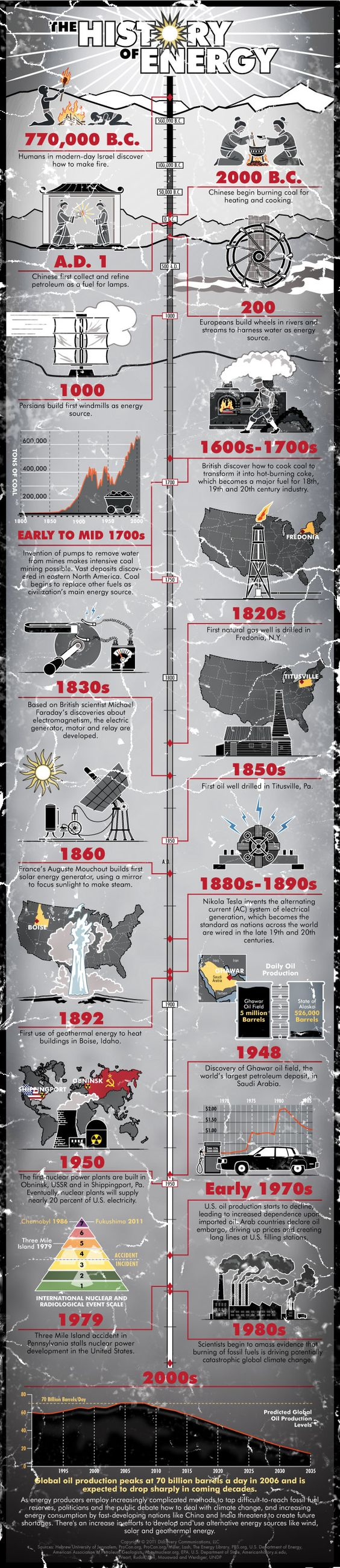 history-of-energy