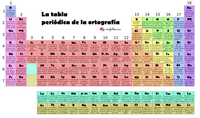 tabla-periodica-ortografia