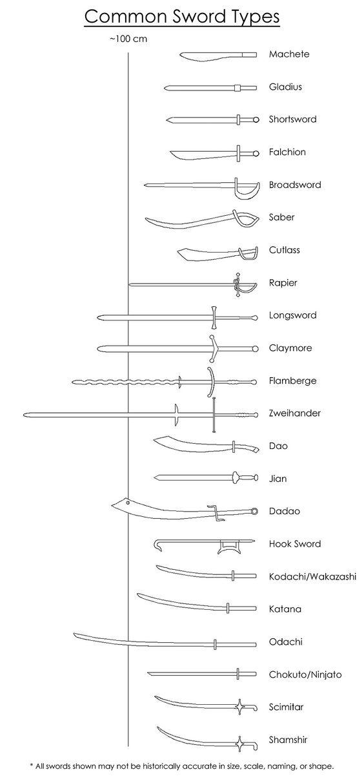 tipos de espadas